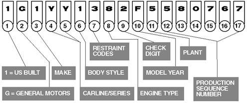 Corvette VIN Decoder