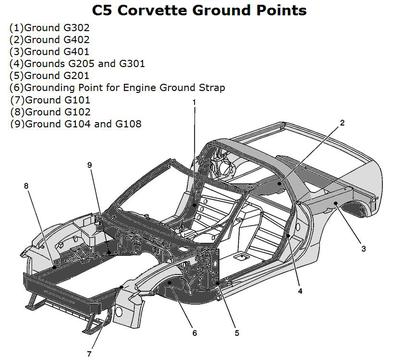C5 corvette ground locations