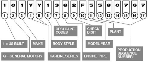 Corvette VIN Decoder